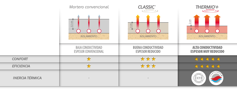 Comparativa productos base anhidrita versus base cementosa